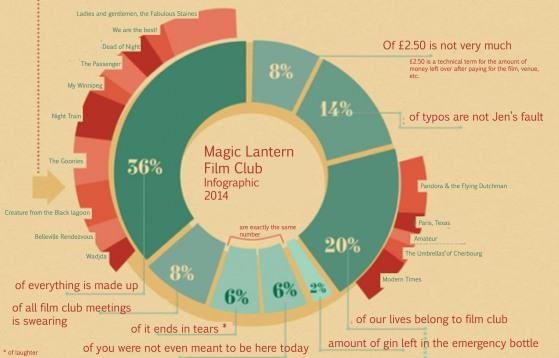 film club in numbers